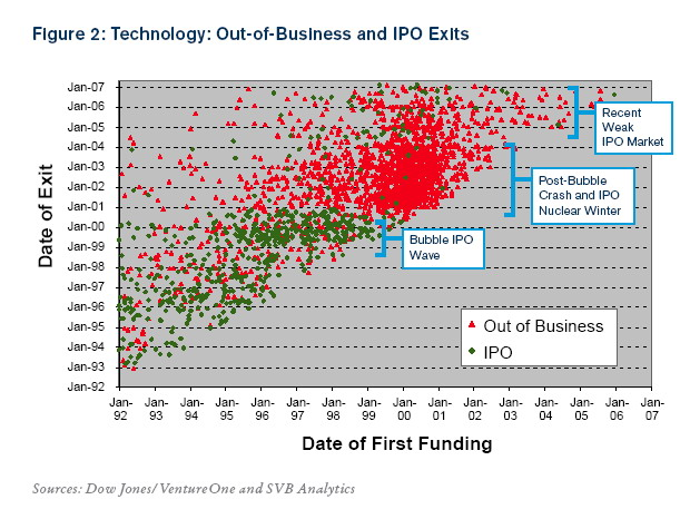 Technology Out of Business and IPO Exits